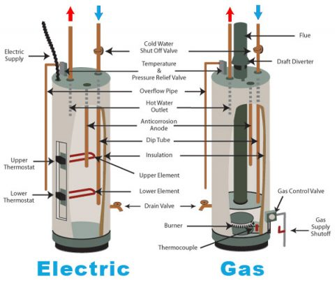 Natural Gas Hot Water