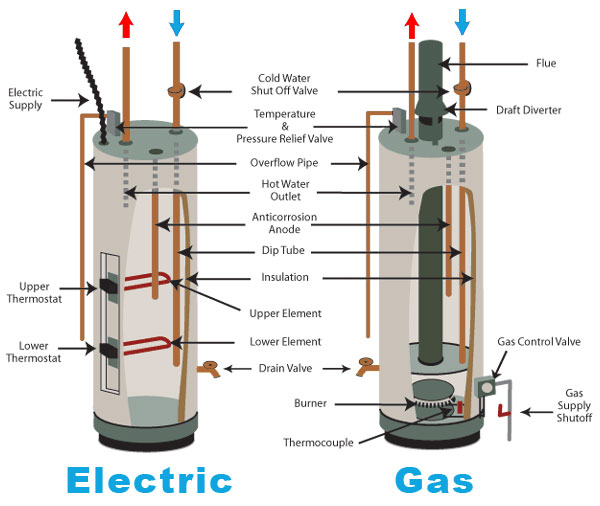 Hot Water Heater Not Working?   Heating   Timothy Off Heating